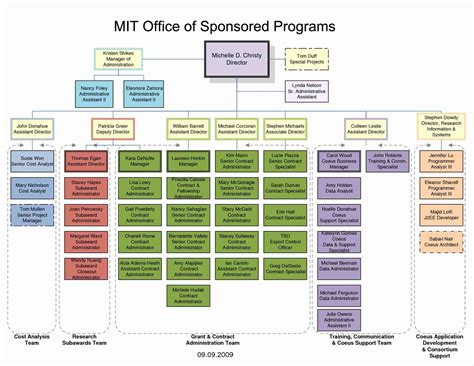 Free Organizational Chart Template For Mac by Powerpoint Org Chart Templates Beautiful Sle