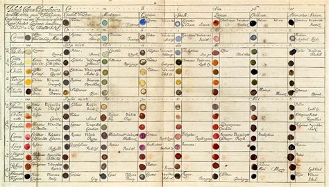 history in color colour wheels charts and tables through history the