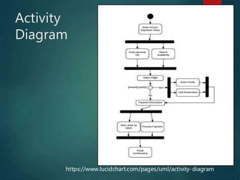 website uml lucidchart activity diagram gallery how to guide and