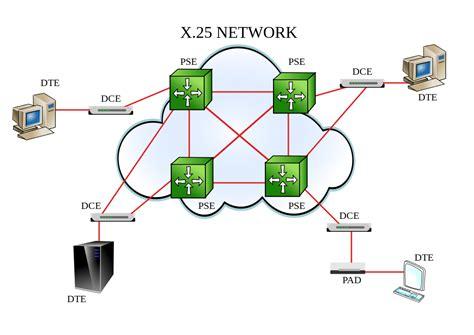 network layout wikipedia file x25 network diagram 0a svg wikimedia commons
