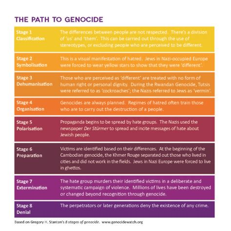 the holocaust the genocides holocaust memorial day trust