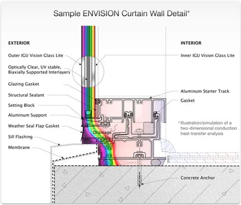 curtain wall detail curtain wall jamb sill and slab detail pinterest