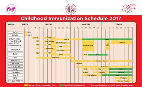 vaccination schedule and costs childhood immunization schedule for 2017 bebejaz