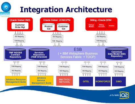 endeca architecture diagram integration architecture diagram images