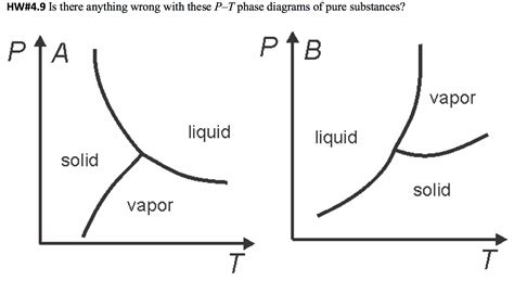 phase diagram of a substance solved is there anything wrong with these p t phase diagr chegg