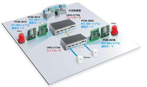 mail sosystem co jp loc us advantechアドバンテック株式会社 intel atom搭載 ファンレス組み込みpc uno 2174 2178