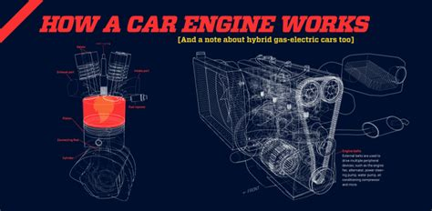 how a car engine works gigazine car infographic of the week how a car engine works animated