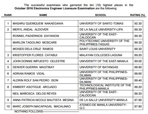 top  passers topnotchers  october  electronics engineering board exam results ece