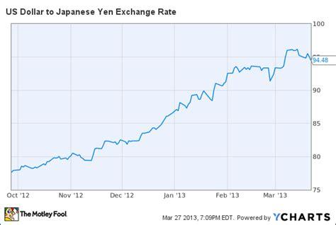 currency converter yen to dollar us yen rate charibas ga