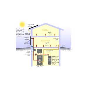 chauffage solaire thermique solarsheat solutions energies