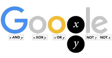 how to create the philosopher s in doodle god doodle celebrates george boole a genius who