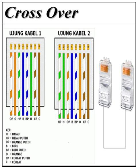 Contoh Bahan Dan Warna Tipe Standard Dan Premium cara mengkrimping kabel cross komputer wong kito