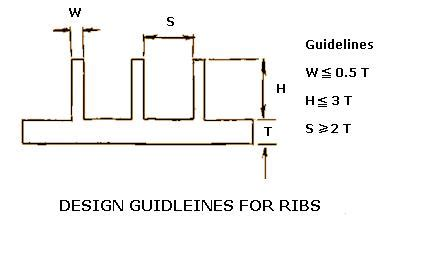design guidelines injection molding designalysis injection molding design guidelines