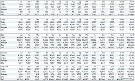 sample sales forecast for a restaurant lean business