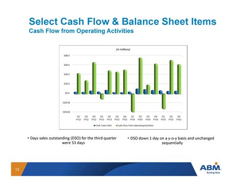 cash flow from operating activities select cash flow amp balance sheet items cash flow from