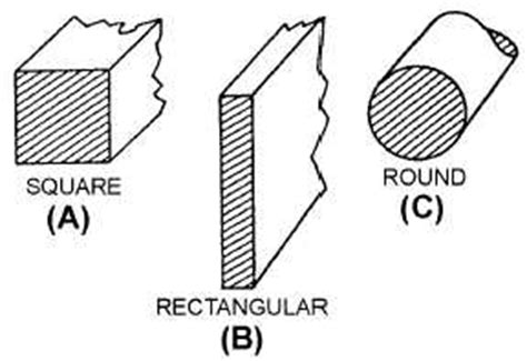 cross sectional area of rectangle square mil