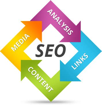 Seo Marketing Company by Abaan Outsourcingservices Abaan Outsourcing