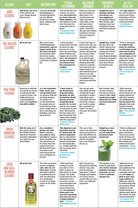 Buzzfeed Detox Juice by 96 Best Remedies For Kidney Stones Images On