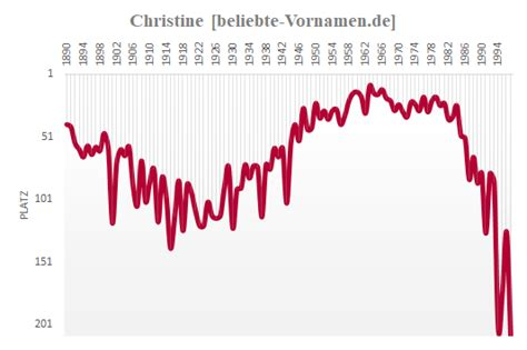 wann war der absolutismus vorname christine statistik und bedeutung
