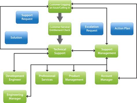 service communication service communication plan template