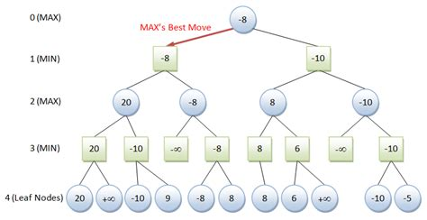 html pattern min max tic tac toe ai java game programming case study