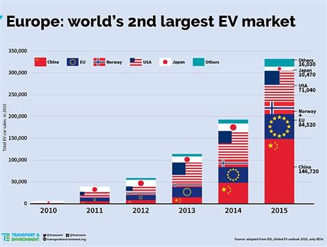 Electric Vehicles Statistics Britain Is Third Electric Car Buyer As Europe