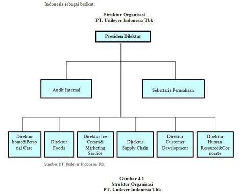 tanya jawab desain dan struktur organisasi eti trisetiowati perusahaan go publish pt unilever tbk