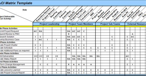 raci chart template xls excel spreadsheets help raci matrix template in excel