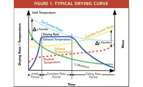 design temperature definition the drying curve part 1 2002 09 01 process heating