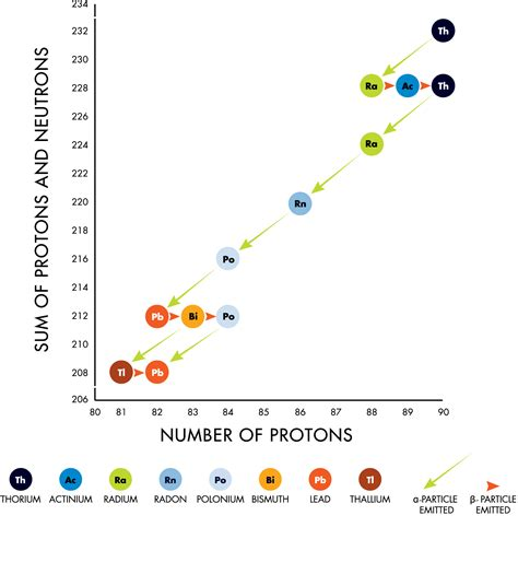 Thorium Protons Discovering Particles Radioactive Emission