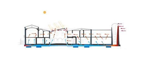 ventilazione naturale effetto camino impianti di ventilazione energy