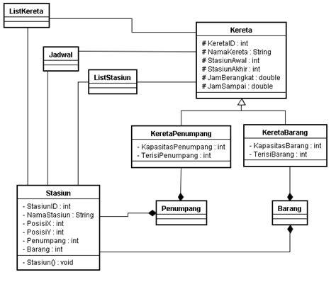 software membuat class diagram mata kuliah semester 3 vikachew09