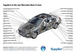 Mercedes Parts Suppliers Suppliers To The New Mercedes S Class Supplierinsight