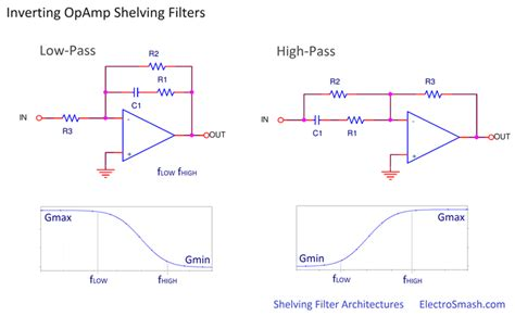 high pass filter non inverting electrosmash ce 2 analysis