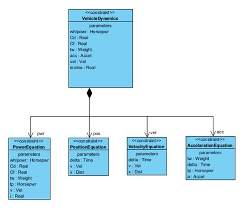 block layout definition reuse constraint parameters in sysml parametric diagram
