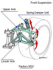 Struts Car Function Service Manual Guide Comparison Between Macpherson