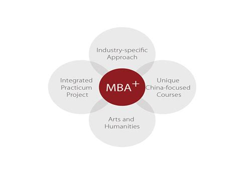 Guanghua Mba by Mba Guanghua School Of Management