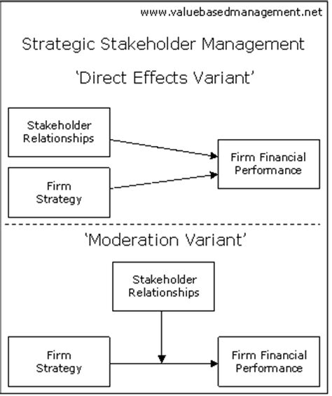 Shareholder Vs Stakeholder Essay by The Ethical Approach In Business Strategic Management Pdfsdocnts X Fc2