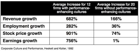 kotter heskett corporate culture and performance culture eats strategy for breakfast ballard consulting