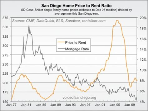 san diego home prices reasonable again voice of san diego