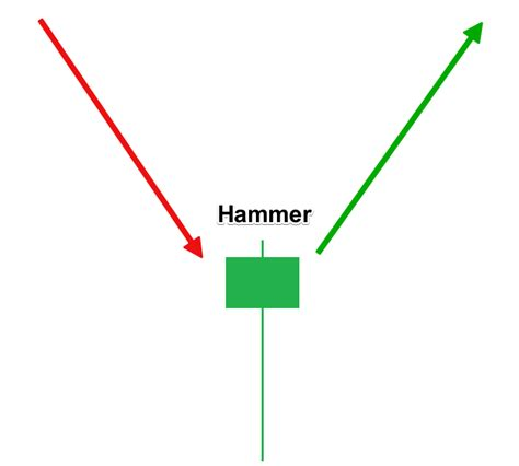 candlestick pattern hammer top forex reversal patterns that every trader should know