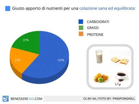 alimentazione sana ed equilibrata esempio colazione ideale sana ed equilibrata