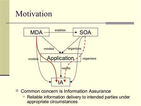 Information Assurance Architecture information assurance in a world of model driven