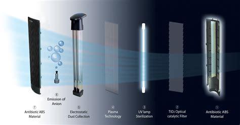 Clenair Air Cleaner uv plasma ionic air purifier ca 401 air purifiers air