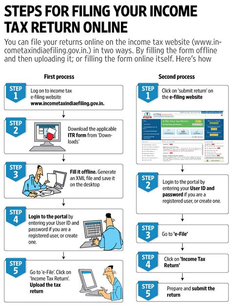 how to file your income tax return in the philippines steps for filing your income tax return online livemint