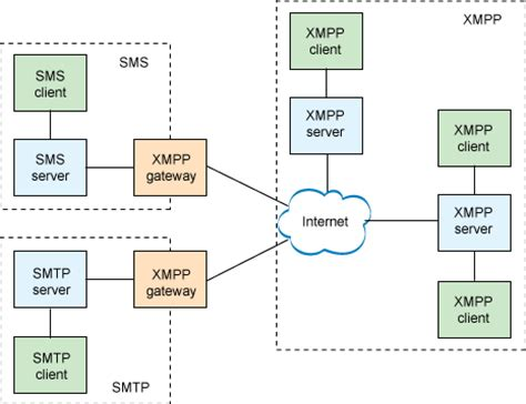 block diagram of client server architecture meet the extensible messaging and presence protocol xmpp