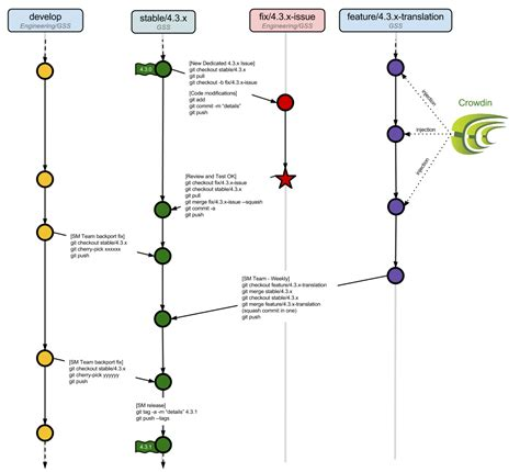 git development workflow welcome on developer exoplatform org