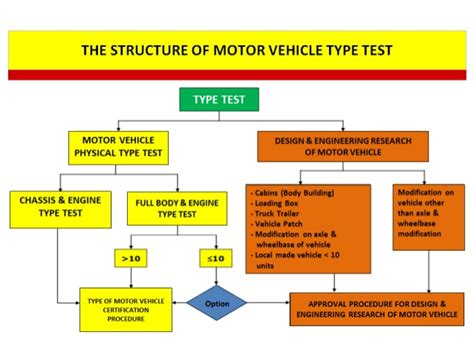 typography test homologation test of vehicle in indonesia