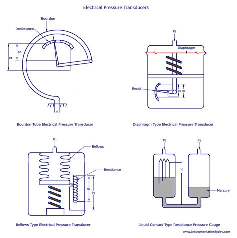 3 wire pressure transducer wiring diagram wiring diagram