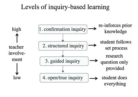 Inquiry Based Research Paper by Thesis Research Question